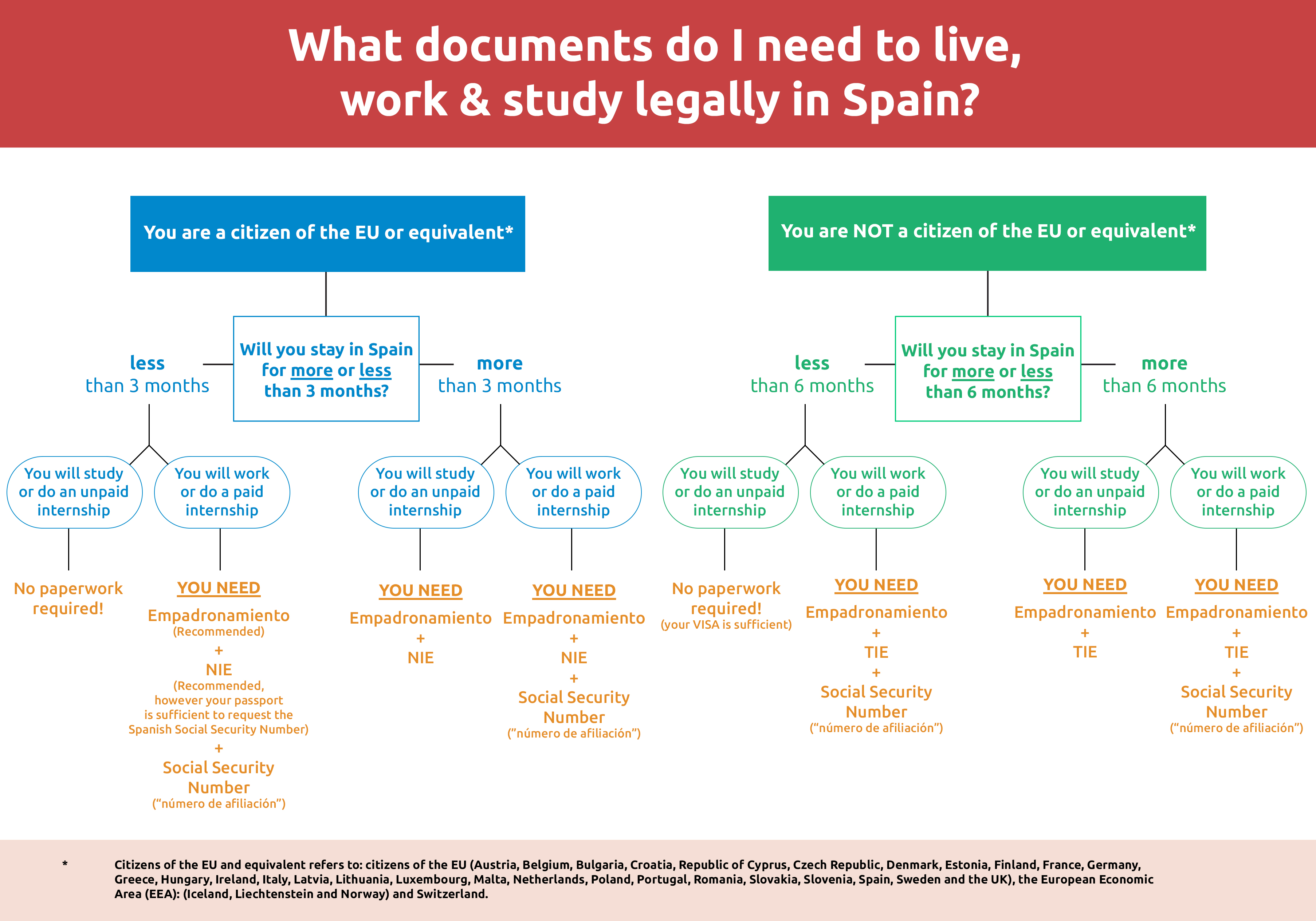 What Documents Do I Need To Live Study And Work Legally In Madrid Depending Upon How Much You Want Can Leave It There Or Give On The Following Criteria May One More Of Mentioned Above